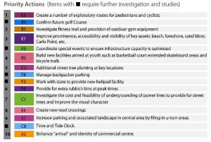 The Our Towns consultation result was 10 actions and a number of actions that require further investigation and studies by Council