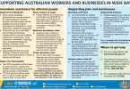 Supporting Australian Workers & Business in Wide Bay - Authorised by Llew O'Brien, Liberal National Party of Queensland, 319 Kent Street Maryborough QLD 4650